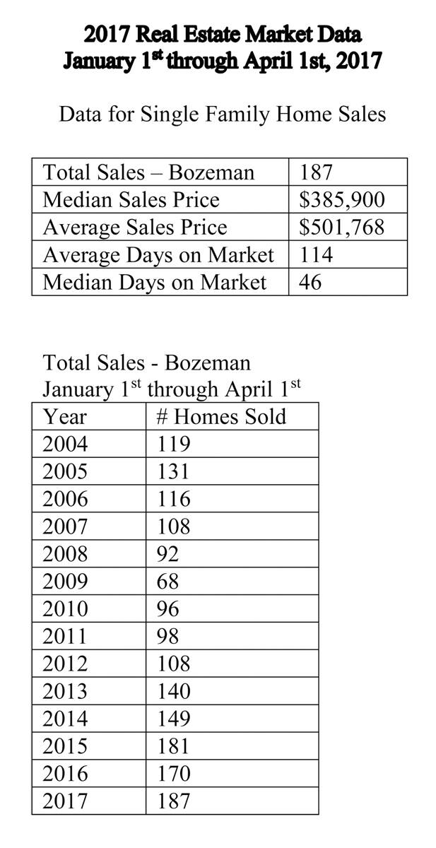 May bozeman real estate report for Cost to build a house in bozeman mt